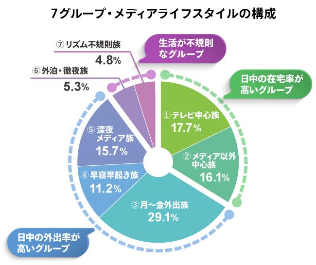 7グループ・メディアライフスタイルの構成