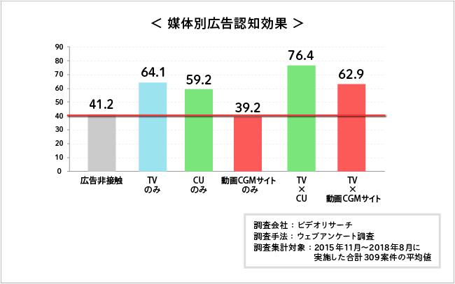 テレビ、キャッチアップ、動画CGMサイトの広告認知効果。単位は%。テレビとキャッチアップを掛け合わせた場合の認知効果が最も高く、続いてテレビのみが高い。