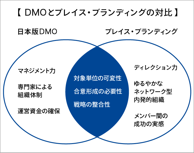 DMOとプレイス・ブランディングの対比