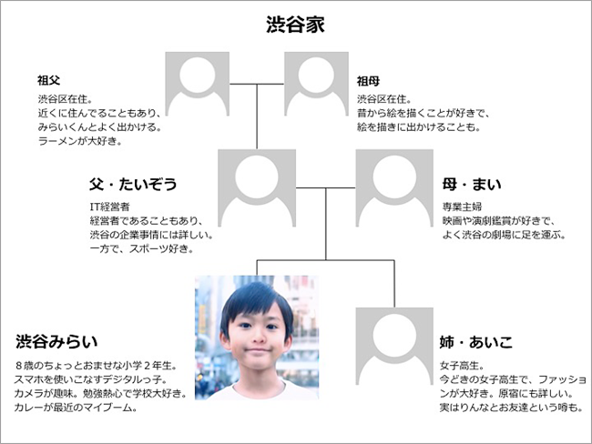 渋谷みらいと家族