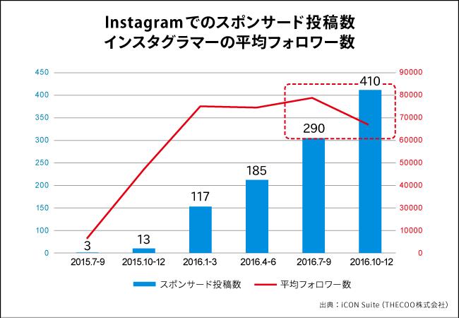 Instagramでのスポンサード投稿数、インスタグラマーの平均フォロワー数