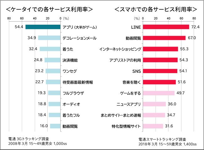 2008から2018グラフ