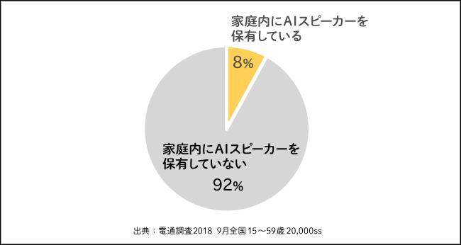保有率グラフ