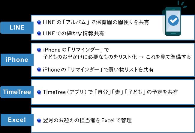 アプリ利用方法