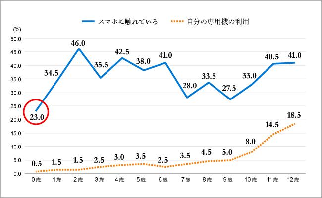 【図1】子どもの年齢別スマホ接触率(%)