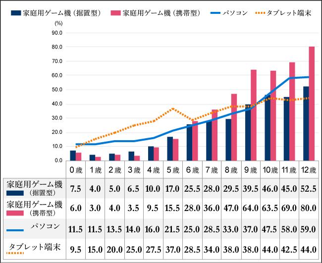 【図2】スマホ以外のデジタル機器接触率(%)