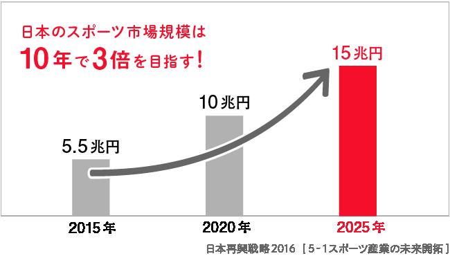 日本政府が閣議決定した「日本再興戦略2016」の中で、日本のスポーツ市場の成長目標が掲げられた。
