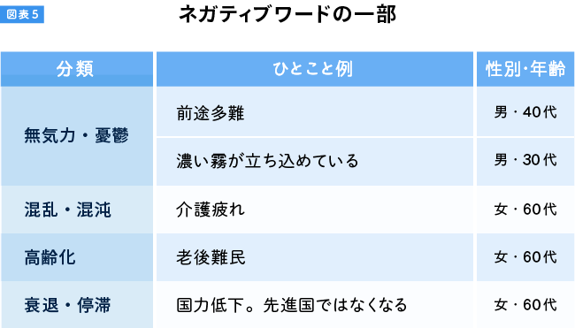 図表5-上