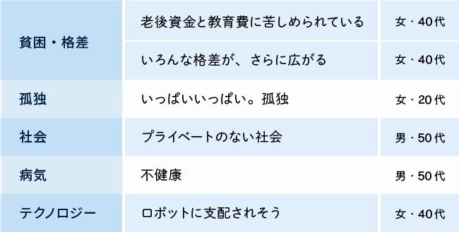 図表5-下
