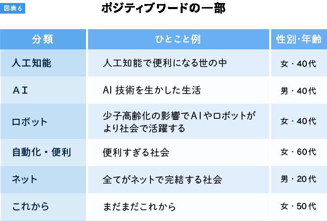 図表6-上