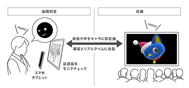 サービス構成概要(売場展開イメージ)