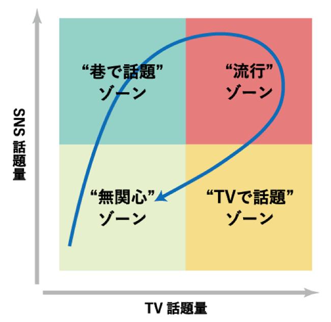 クロス流行伝播モデル