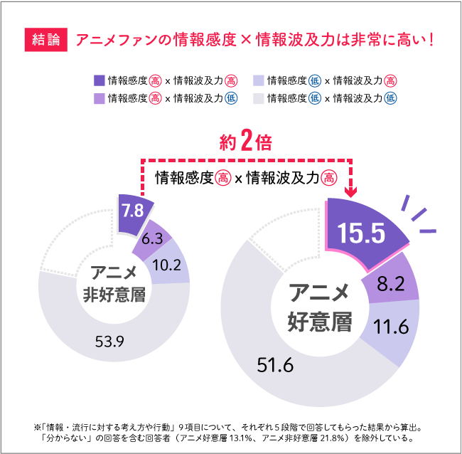 アニメファンの情報感度+シェア力