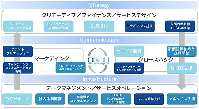 Strategy・Communication・Infrastructure