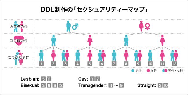 DDL制作の「セクシュアリティーマップ」