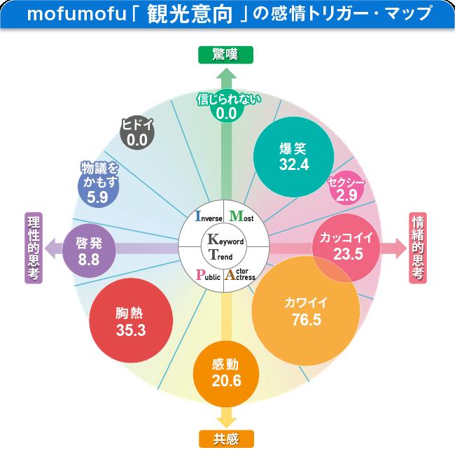 mofumofu「観光意向」の感情トリガー・マップ