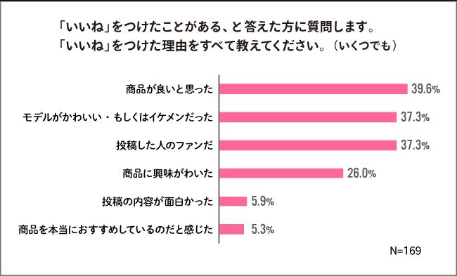 PR投稿に関する調査データ②