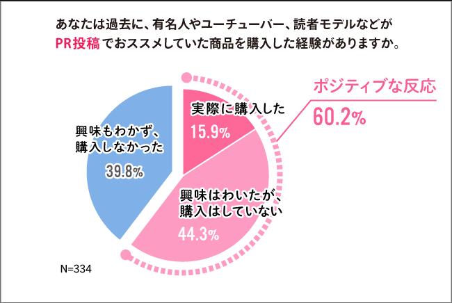 PR投稿に関する調査データ③