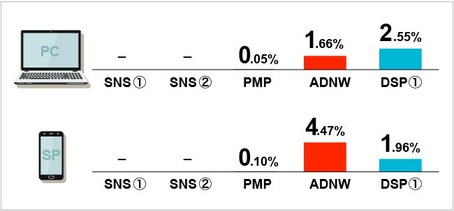 調査内容:ブランドリスク率(配信デバイスの比較)