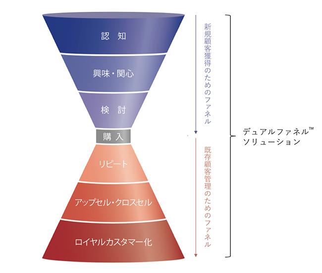 <デュアルファネルTMソリューションの概念図>