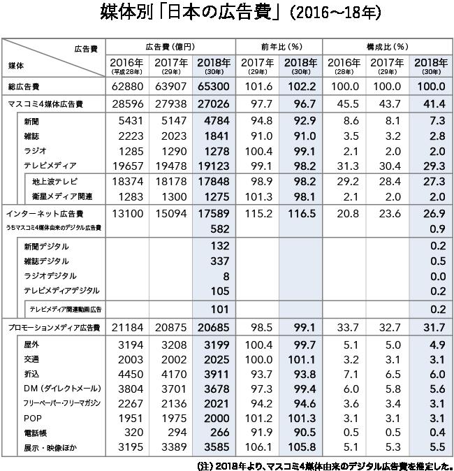 媒体別広告費 2016~2018