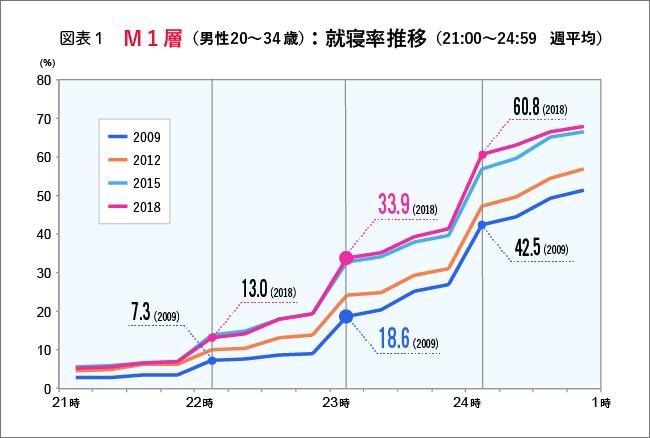 M1層の就寝比率