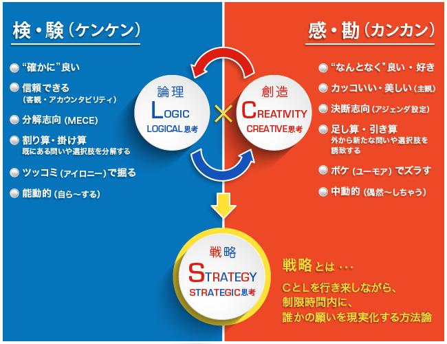 戦略」をダメにする二つの誤解 | ウェブ電通報