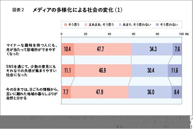 図表2 メディアの多様化による社会の変化(1)