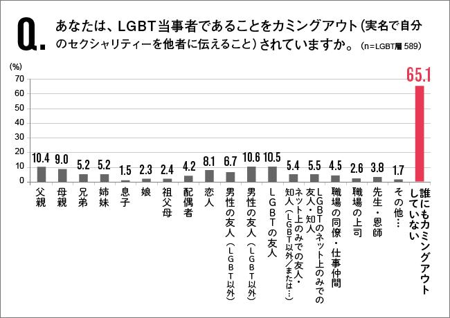 Q.あなたは、LGBT当事者であることをカミングアウト(実名で自分のセクシュアリティーヲ他者に伝えること)されいますか。