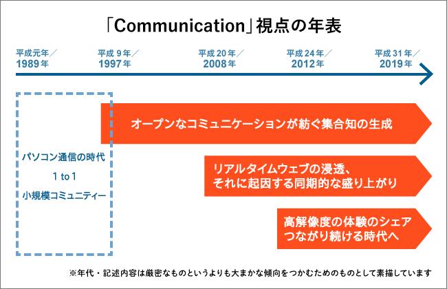 「Communication」視点の年表