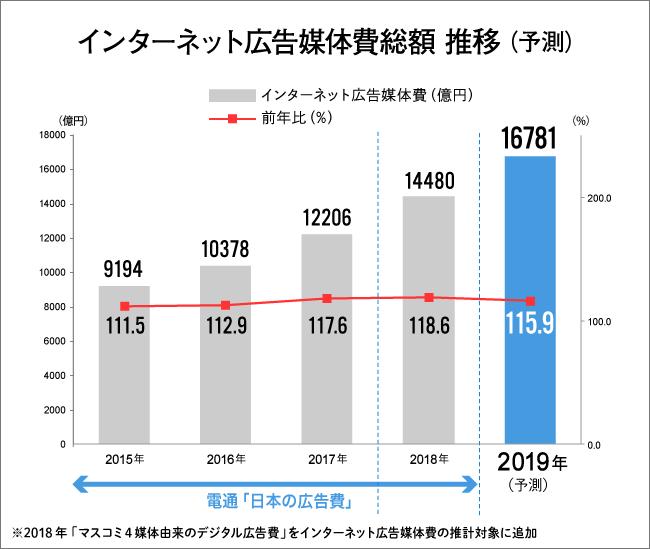 インターネット広告媒体費総額推移