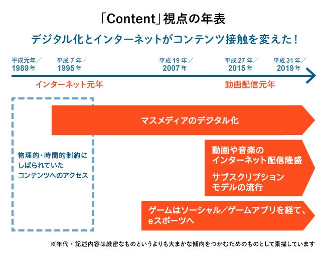 「Content」視点の年表