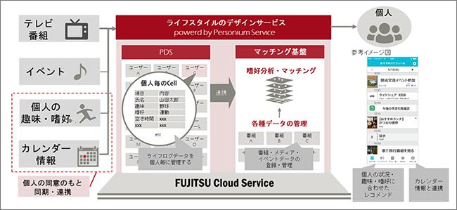 図:本実証システムフロー