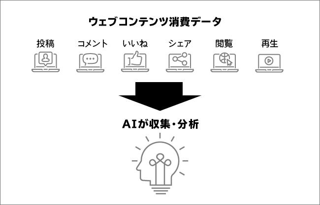 ウェブコンテンツ消費データ