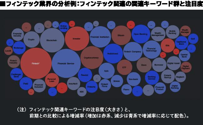 フィンテック業界の分析例