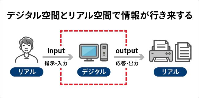 デジタルの図