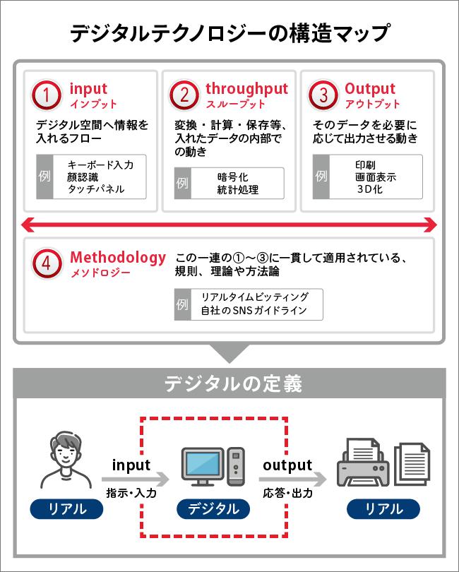 デジタルテクノロジーの構造マップ