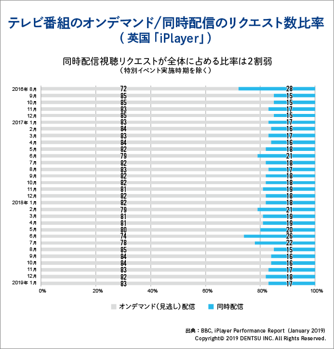 iPlayerデータ