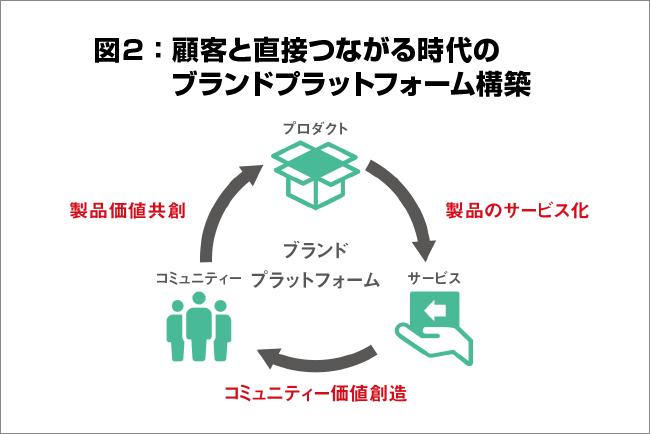 顧客と直接の図
