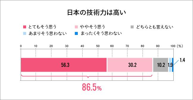 日本の技術力