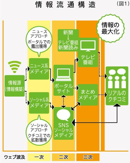 情報流通構造(図1)
