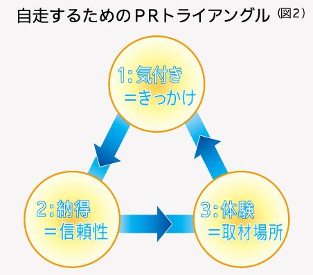 自走するためのPRトライアングル(図2)