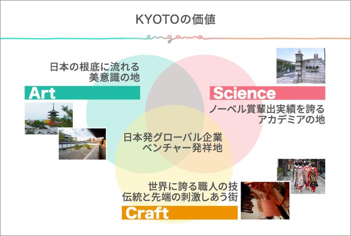 KYOTOの価値