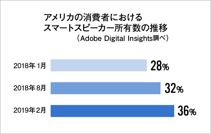 Adobe Digital Insightsの調査結果を元に作図。アメリカでは、テレビやディスプレー広告よりもオーディオアドが人々の興味を引くという調査結果も。