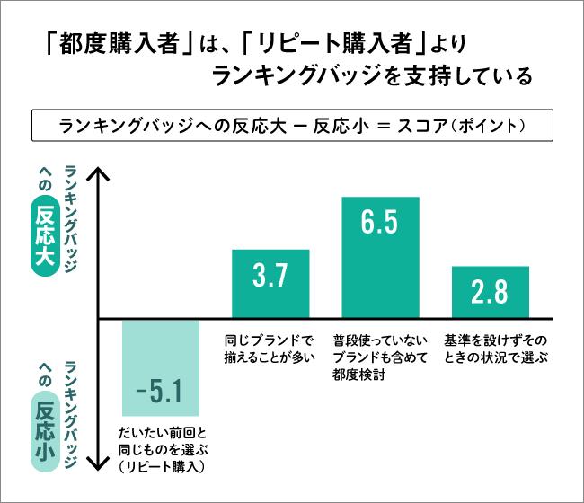 購入者グラフ