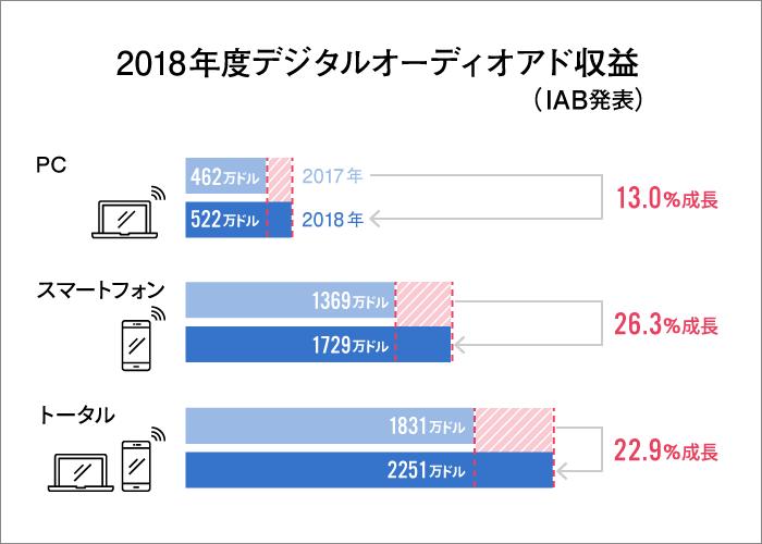 IAB/PwC Internet Ad Revenue Report, FY 2018を元に作図。デジタルオーディオアドはラジオなどトーク系コンテンツの広告収益に後押しされ、前年比22.9%成長。