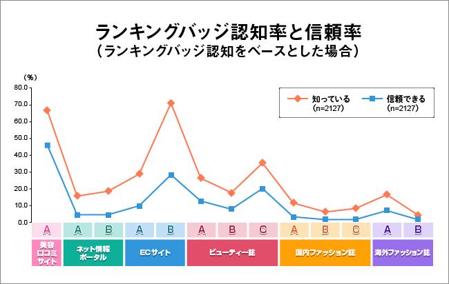 メディア別グラフ