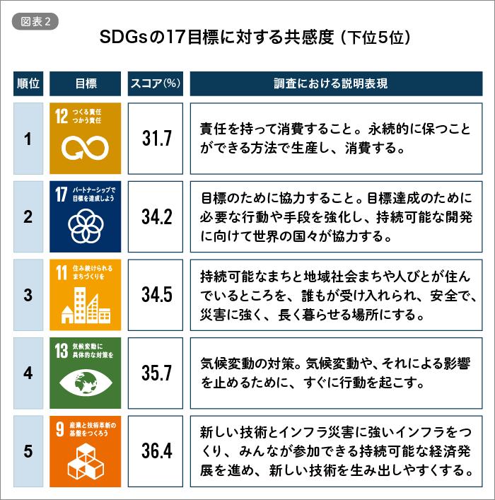 SDGsの17目標に関する共感度(下位5位)