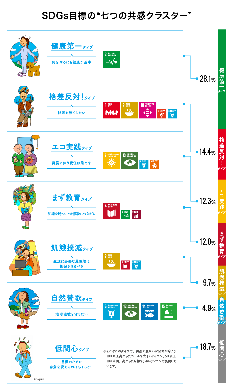 SDGs目標の七つの共感クラスター