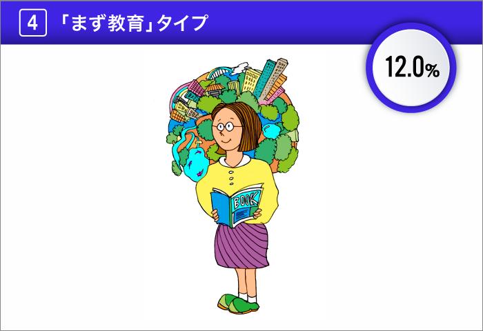 4.「まず教育」タイプ